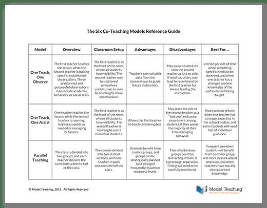 The 6 Co-Teaching Models