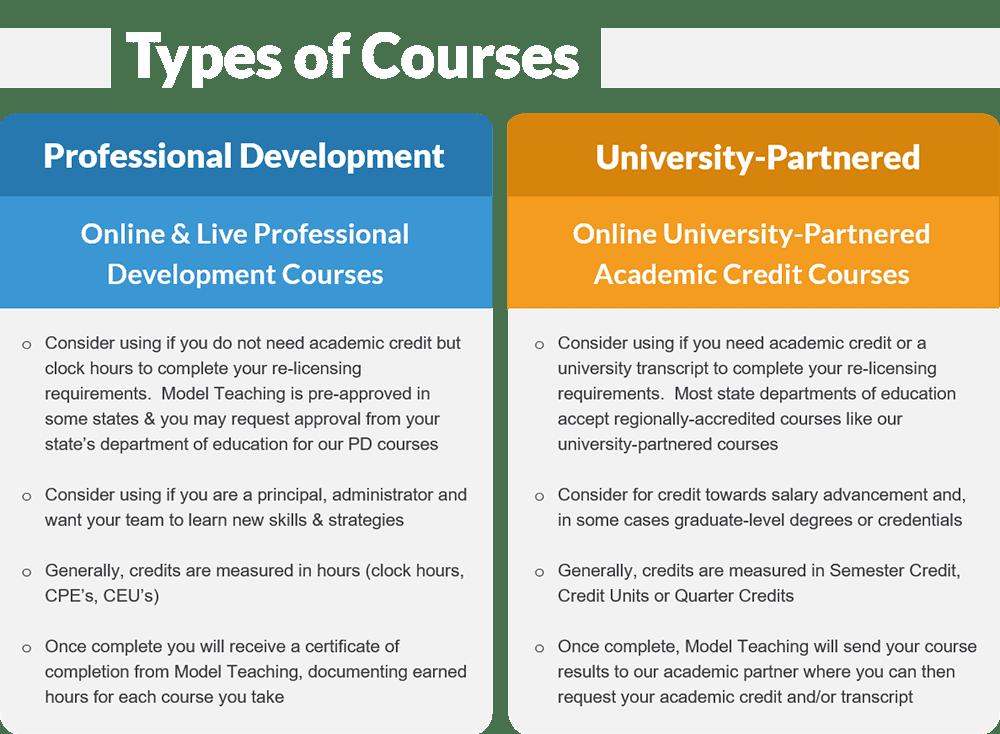Our University Partners Model Teaching