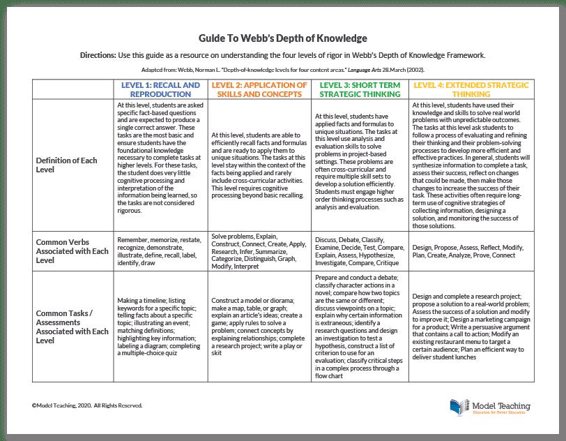 Webbs Depth of Knowledge Guide