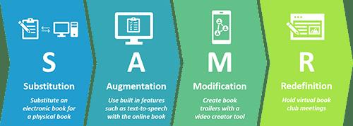 SAMR Model-Elementary Reading