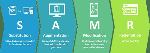 SAMR Model-High School History