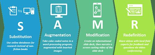 SAMR Model-Middle Science